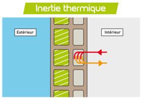 maison bois inertie thermique